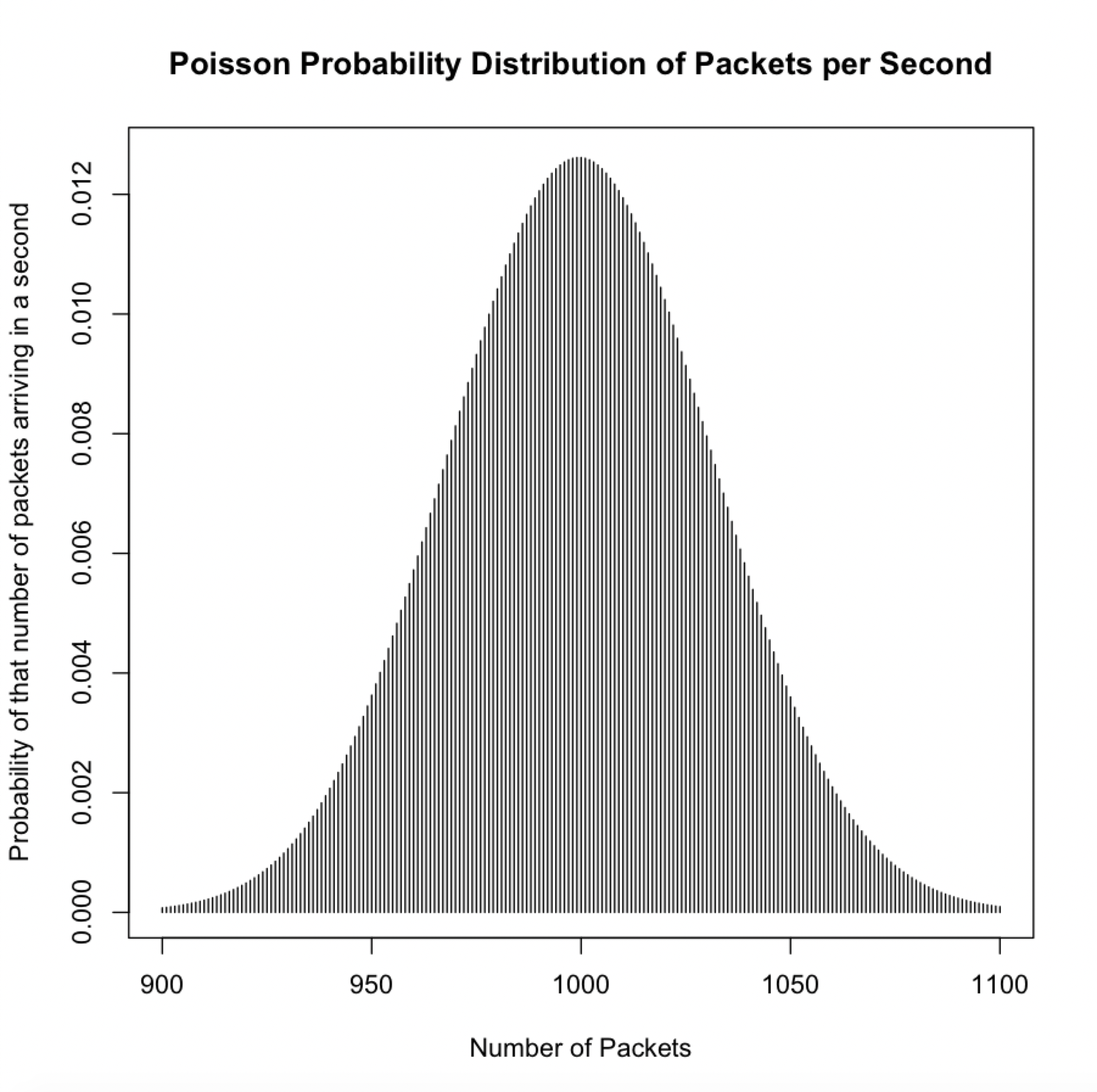 Picture of a Poisson probability distribution with average of 1000 packets per second.  It looks like of like a bell curve around 1000. The probabilities around 1000 are about 1.2% with the probabilities decreasing as you go above or below 1000. At 900 and 1100 they are close to 0.