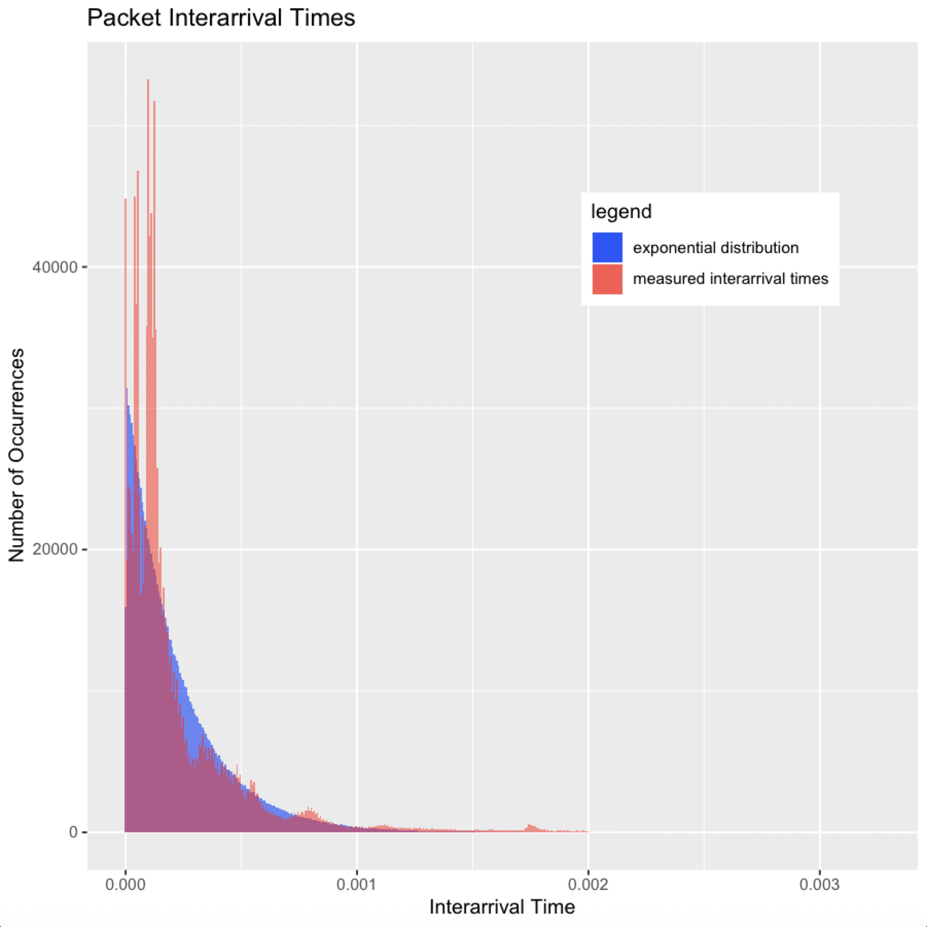A histogram of measured packet interarrival times below .002s overlayed on an exponential distribution with 1/(mean interarrival time below .002s). The measured histogram is in red and has several spikes that go above the exponential distribution which is in blue.  However, the measured histogram does kind of line up with the exponential distribution on its decreasing curve.